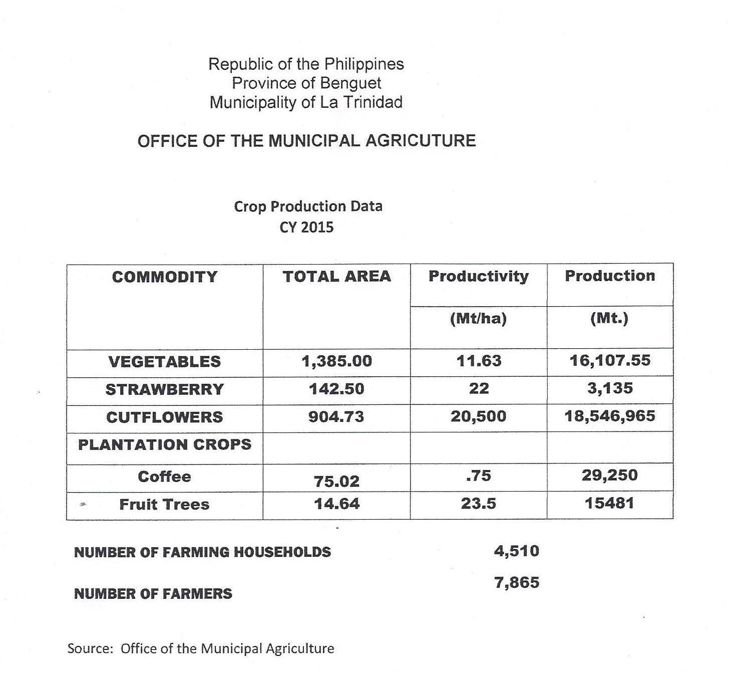 Crop Production 2015